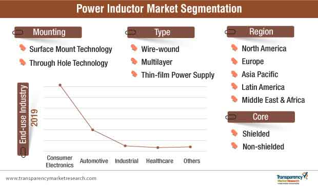 power inductor market segmentation