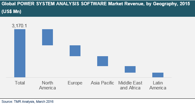 power-system-analysis-software-market