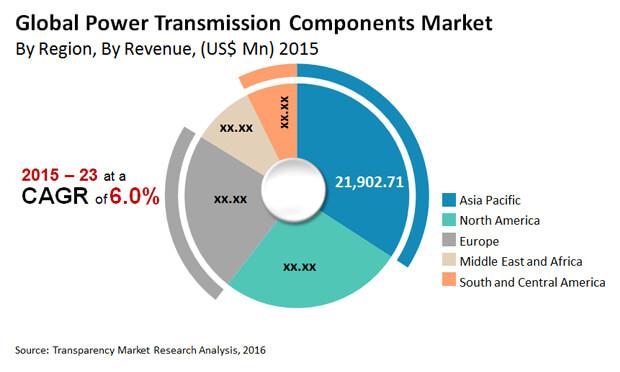 "power-transmission-components-market"""