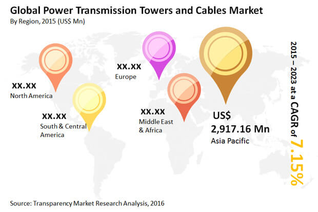 power-transmission-towers-cables-market