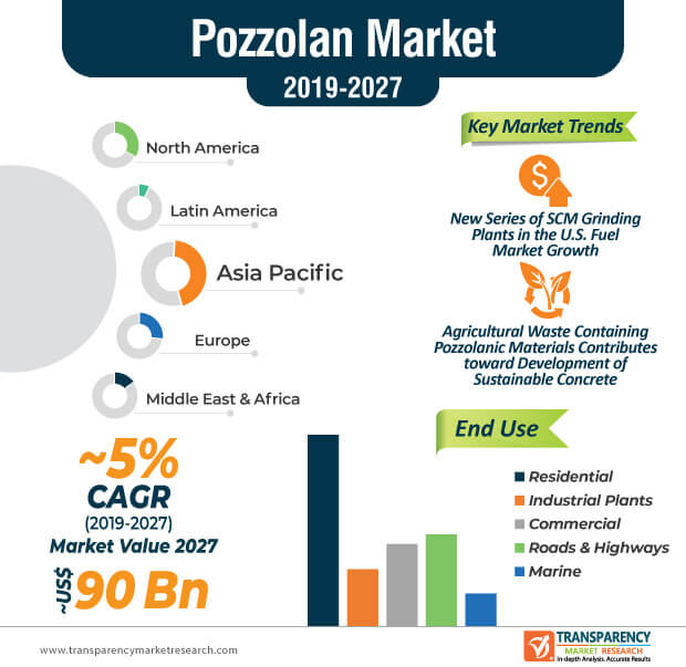 Pozzolan  Market Insights, Trends & Growth Outlook