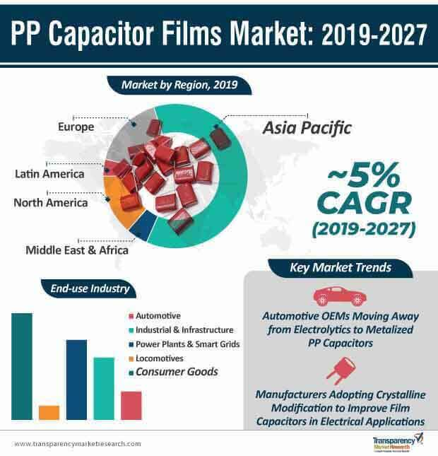 pp capacitor films market infographic