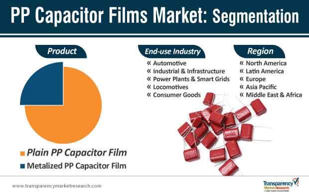 pp capacitor films market segmentation