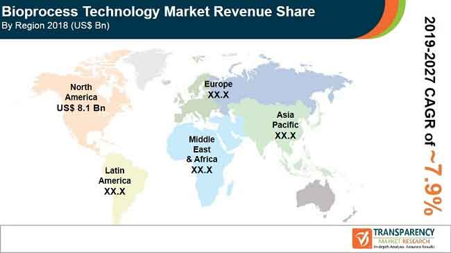 pr bioprocess technology market