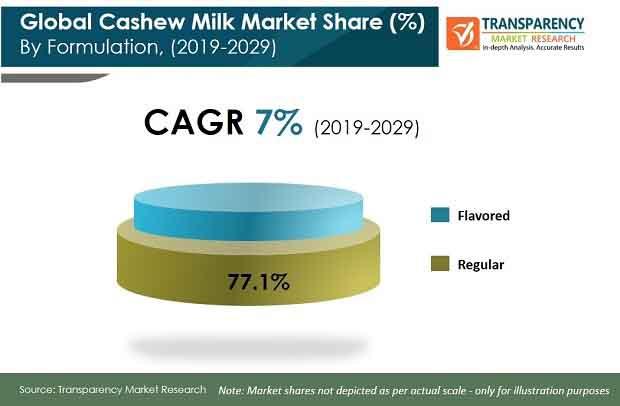 pr cashew milk market