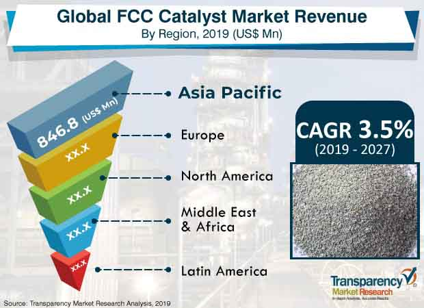 pr fcc catalyst market