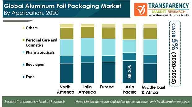 pr global aluminum foil packaging market