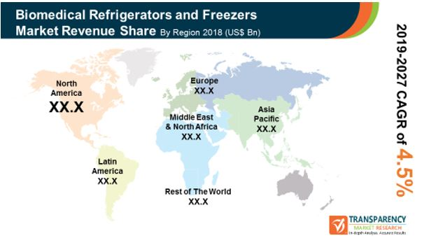 pr global biomedical refrigerators freezers market