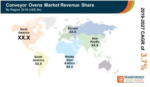 pr global conveyor ovens market