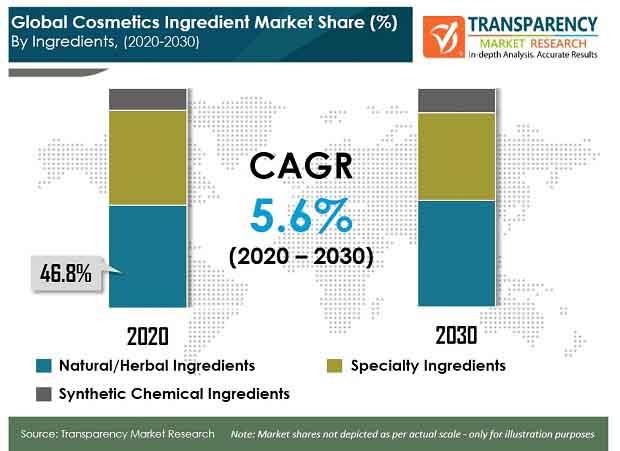 pr global cosmetics ingredient market