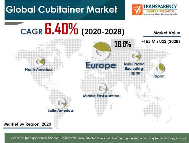 pr global cubitainer market