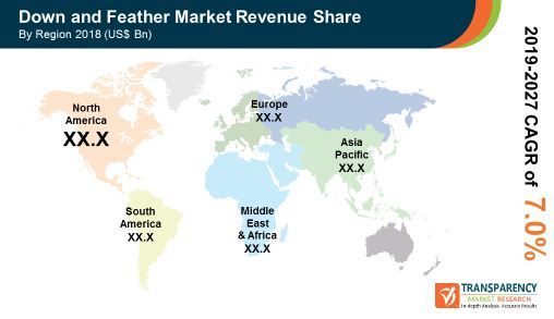 pr global down feather market