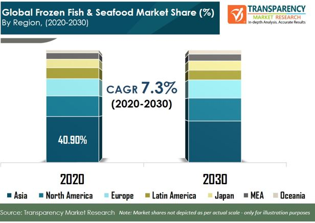 pr global frozen fish seafood market