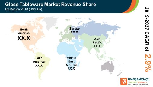 pr global glass tableware market