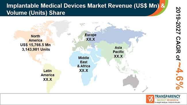 pr global implantable medical devices market