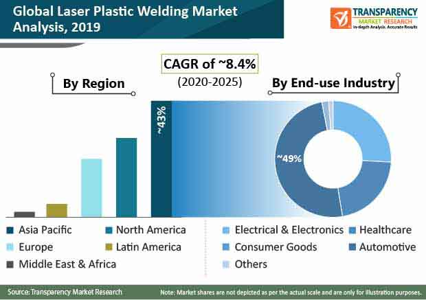 pr global laser plastic welding market
