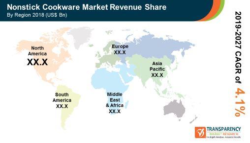pr global nonstick cookware market