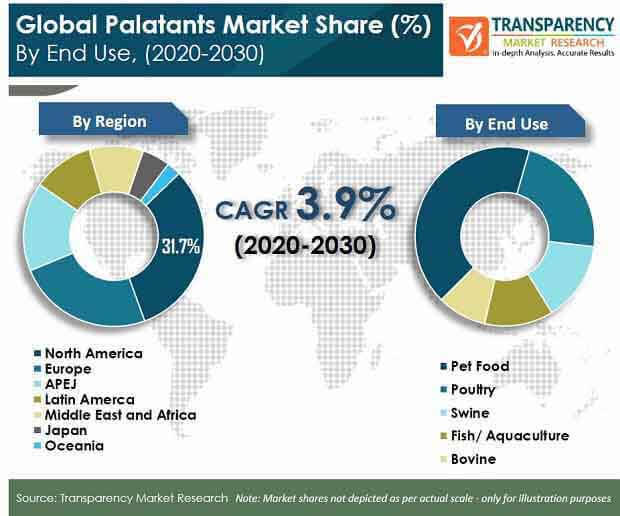 pr global palatants market