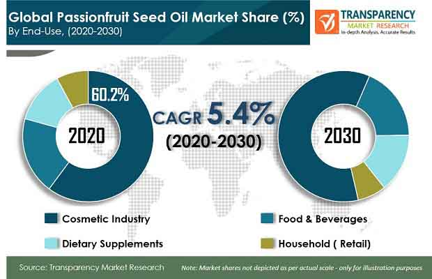 pr global passionfruit seed oil market
