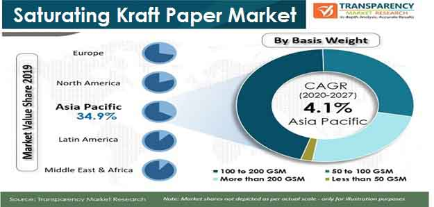 pr global sturating kraft paper market
