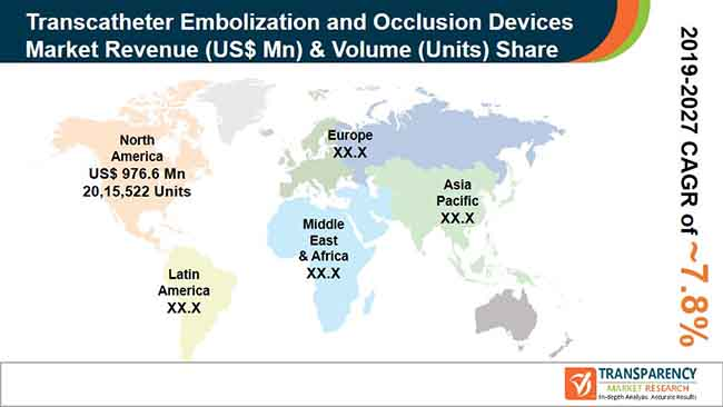 pr global transcatheter embolization occlusion devices market