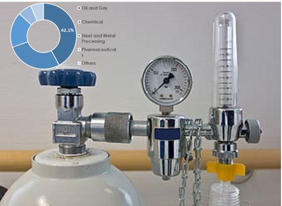 pr global us industrial gas regulator market