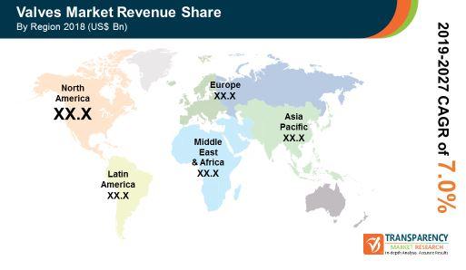pr global valves market