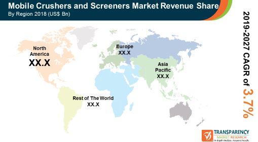 pr mobile crushers screeners market