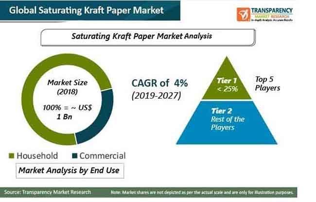 pr saturating kraft paper market