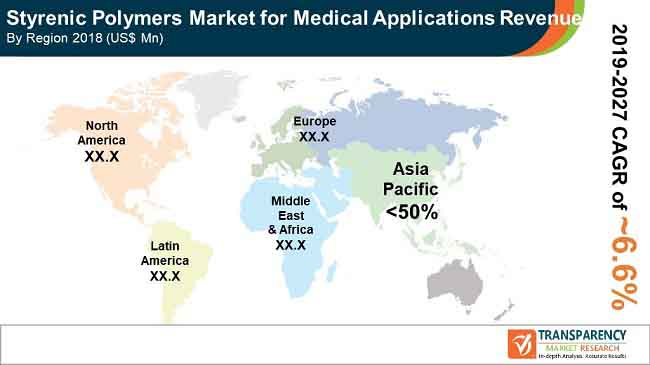 pr styrenic polymer market for medical application