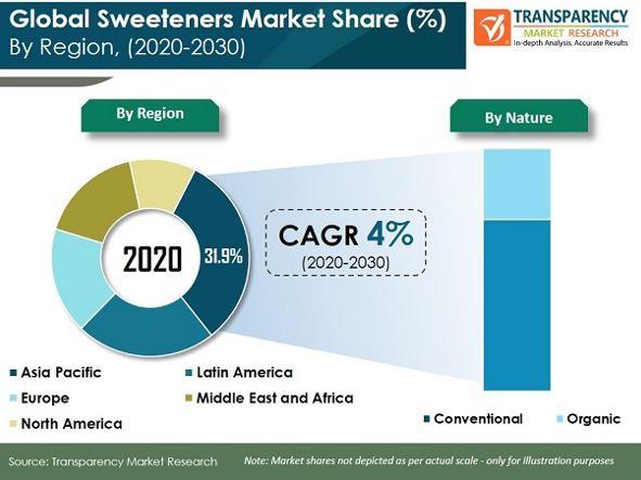 pr sweeteners market