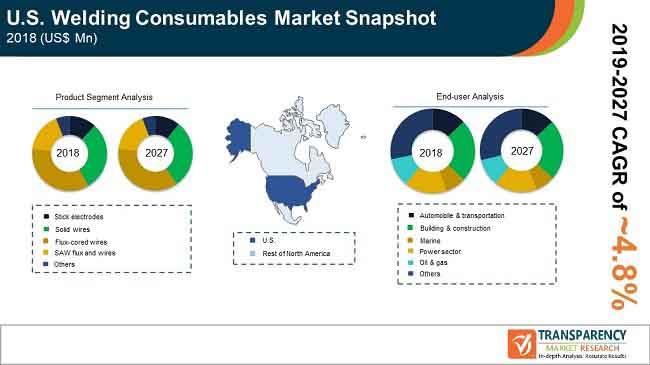 pr us welding consumables market