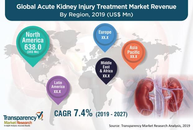 pr1 acute kidney injury treatment market