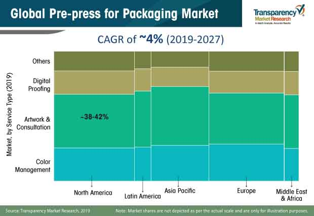 pre press for packaging market