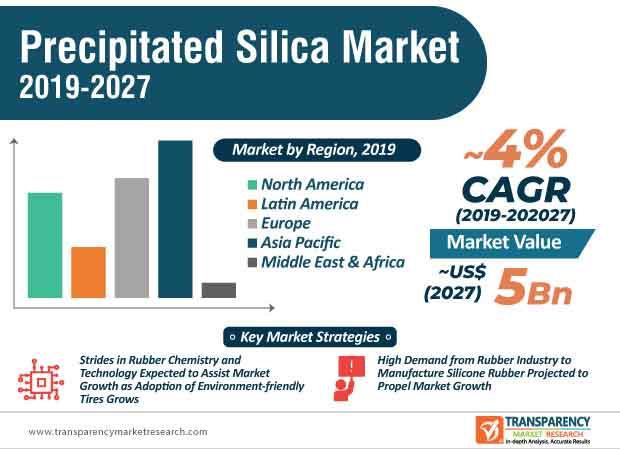 precipitated silica market infographic