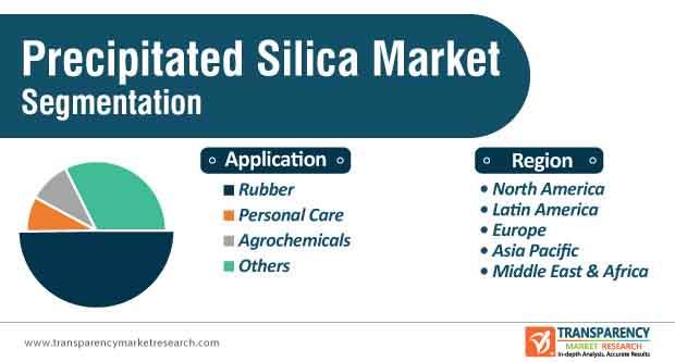 precipitated silica market segmentation