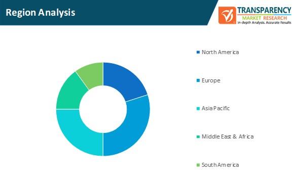 precision livestock market region analysis
