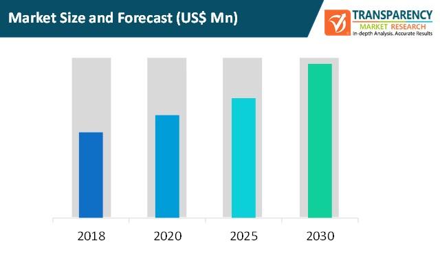 precision livestock market size and forecast