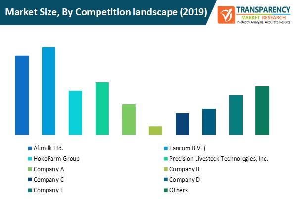 precision livestock market size by competition landscape