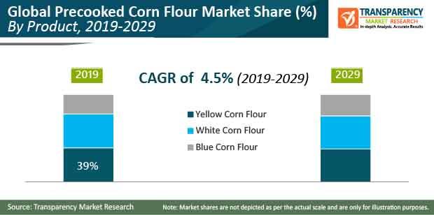 precooked corn flour market share