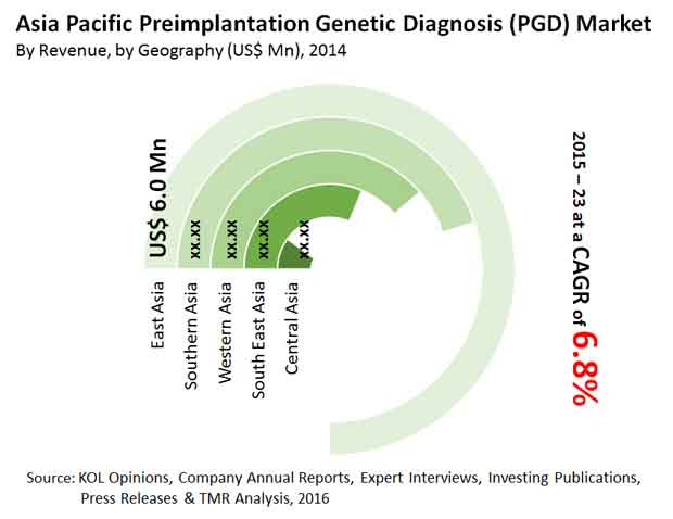 extending preimplantation genetic diagnosis medical and Pre-implantation genetic diagnosis (pgd or pigd) is the genetic profiling of  embryos prior to  as with all medical interventions associated with human  reproduction, pgd raises strong, often conflicting  should be regarded as an  established technique with specific and expanding applications for standard  clinical practice.