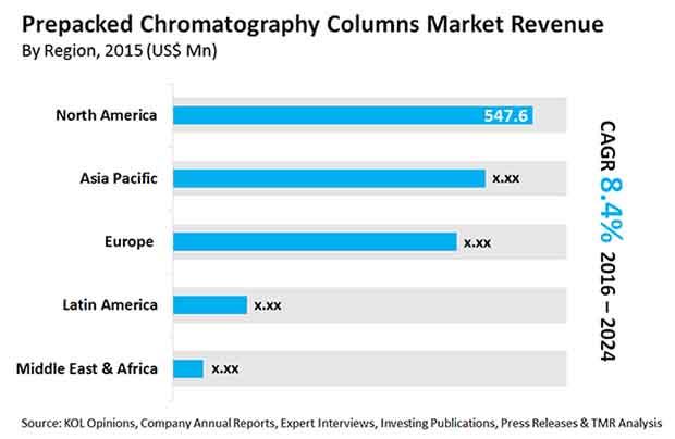 prepacked-chromatography-columns-market