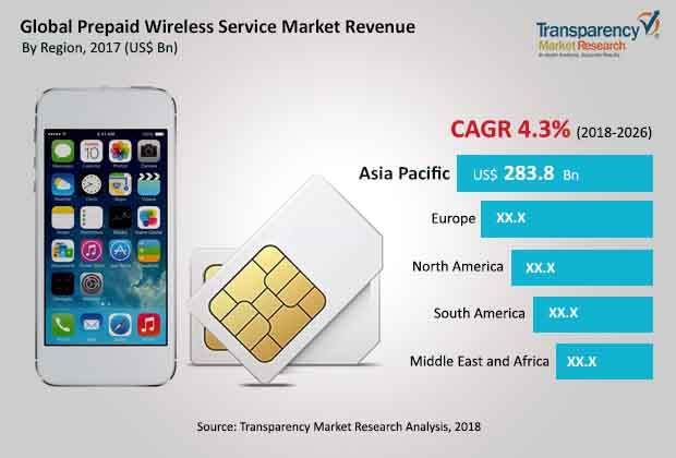 prepaid wireless service market