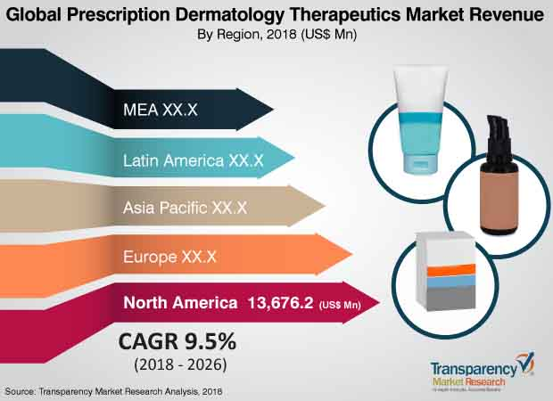 Prescription Dermatology Therapeutics  Market