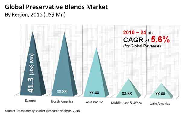 preservative blends market