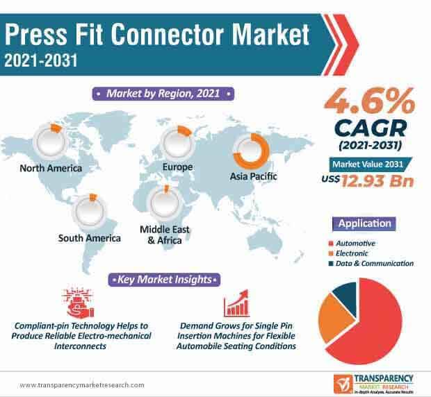 press fit connector market infographic