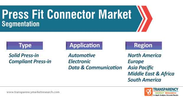 press fit connector market segmentation