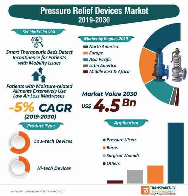 pressure relief devices market infographic