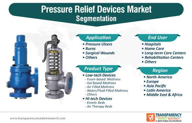 pressure relief devices market segmentation