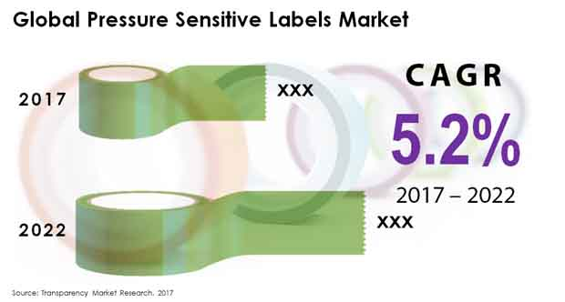pressure sensitive labels market